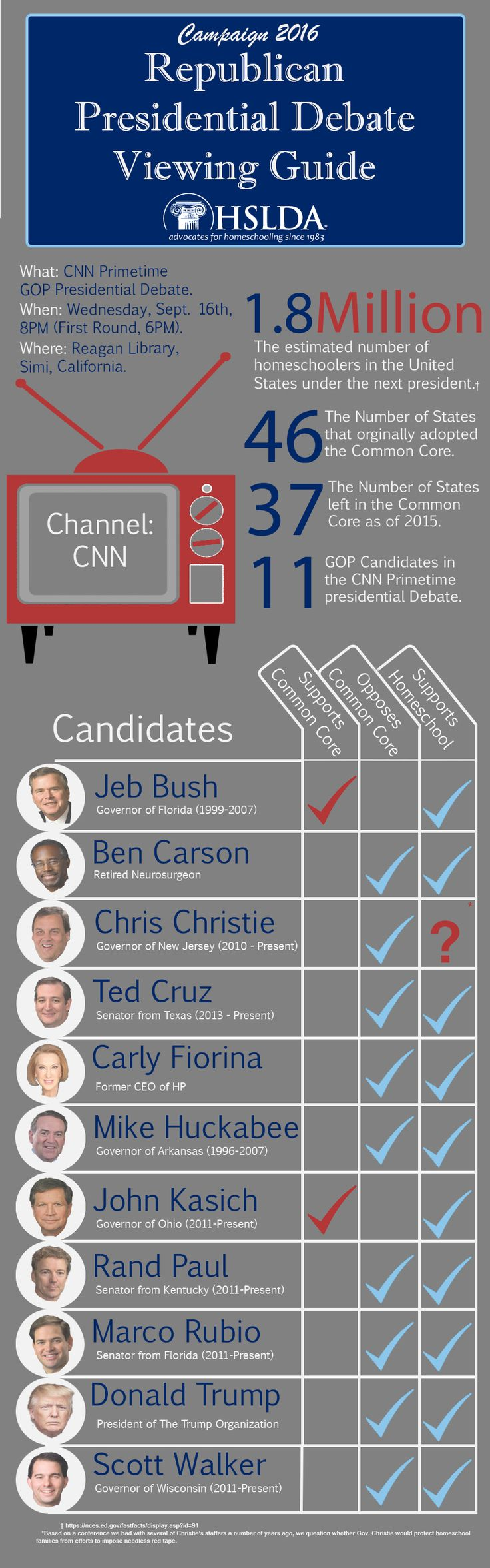Republican Presidential Debate Viewing Guide   HSLDA Blog