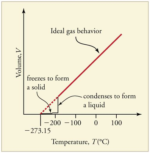 pressure and temperature relationship ideal gas definition
