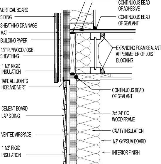 Image Result For Siding Rainscreen Detail Design Codes