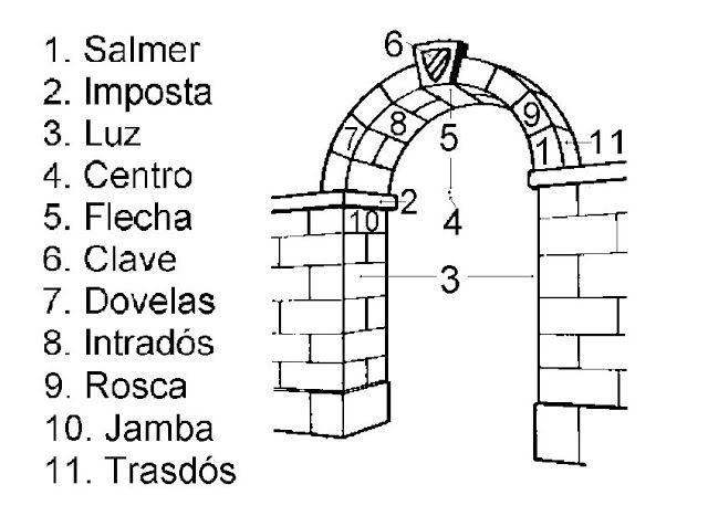 Partes de un arco: la rosca, materiales que forman la curvatura de un arco por su parte frontal. Intradós es la superfície interior, y el extradós la exterior. Dovelas, componen el arco y su separación son las juntas. El vértice es la parte más elevada de la curva del arco.Salmer, sitio donde se inicia el arco. La distancia entre los apoyos (elementos decarga) es la luz. La flecha es la altura del arco.