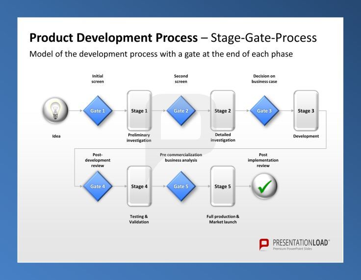 Product Management Ppt Template Product Development