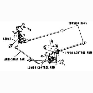 Torsion Bar Suspension | Figure 28 Torsion bar front suspension