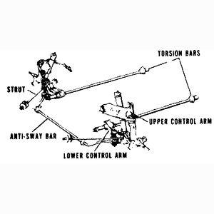 Torsion Bar Suspension | Figure 28 Torsion bar front suspension