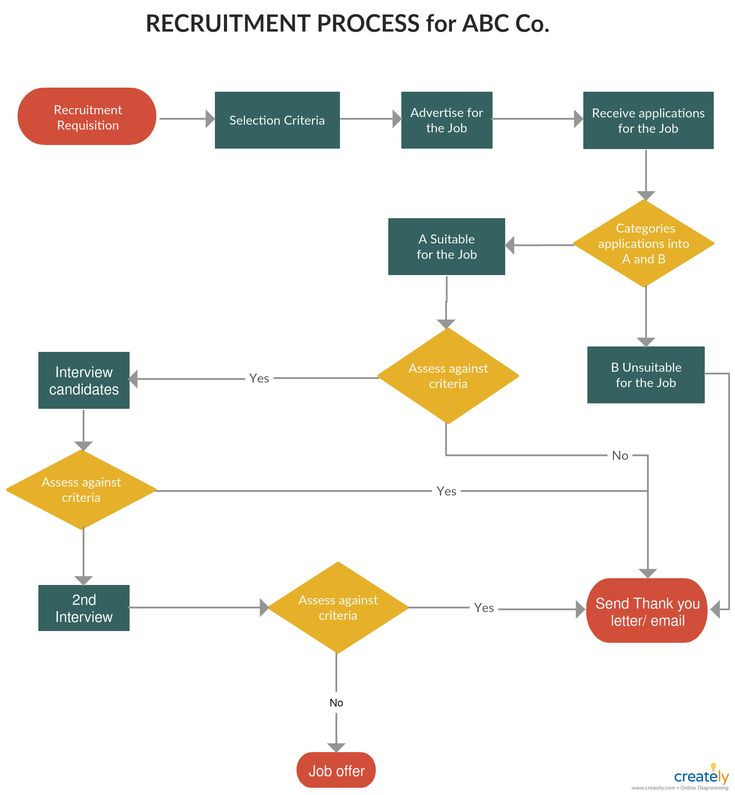 Flowchart Tutorial Complete Flowchart Guide With Examples Process Flow Chart Flow Chart Flow Chart Template