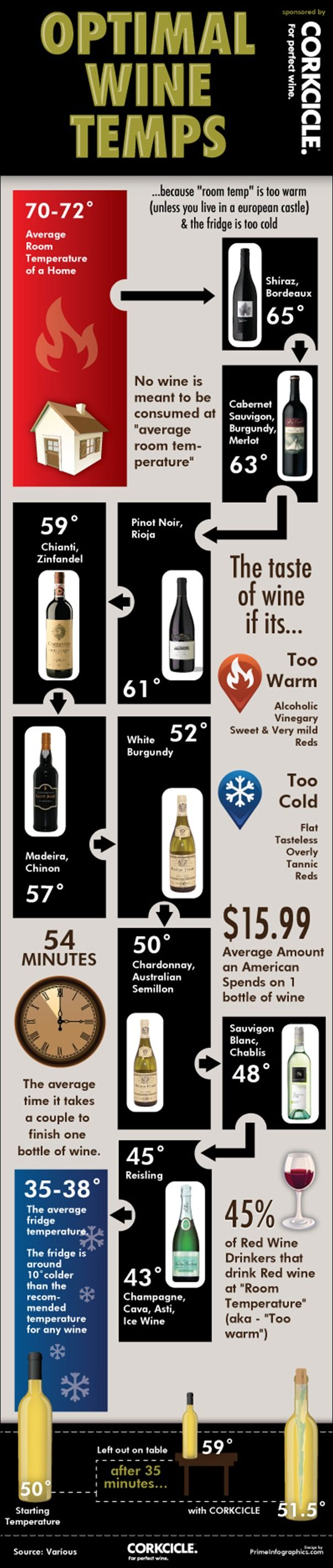 A look at a range of different wines and what temperature they should be served at.