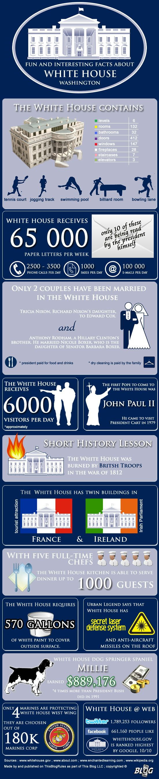 Fun and interesting facts about White House in blue and white