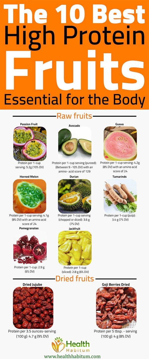 The 10 Best High Protein Fruits Essential For The Body In 2020 High Protein Fruit Protein Fruit Nutrition Healthy Eating