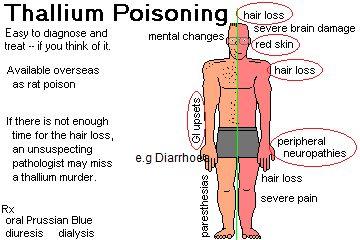 Triad of Thallium poisoning - a) Hair loss b) Diarrhoea c) Peipheral Neuropathy