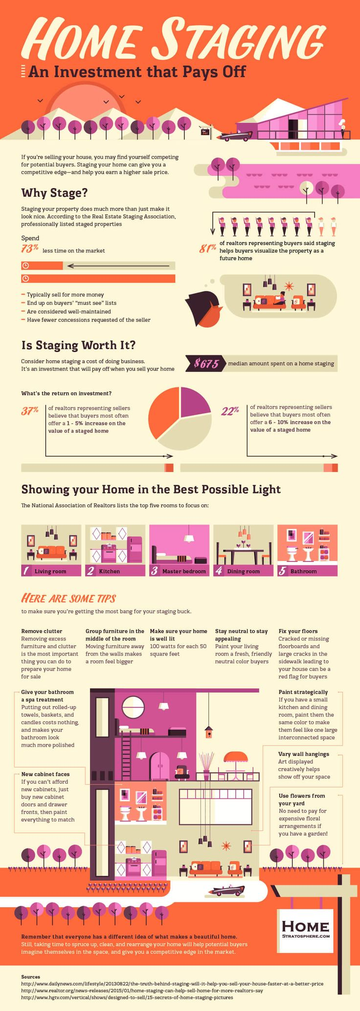 Home Staging Benefits and Tips - Infographic