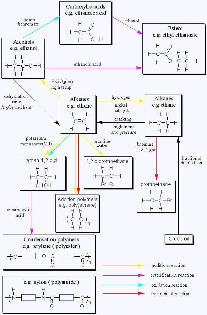 Organic Chemistry Reactions Chart Gcse <b>organic chemistry</b> page