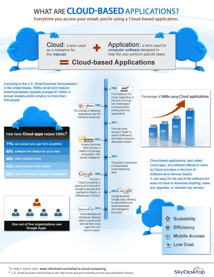 What are Cloud-Based Applications?