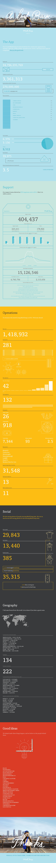 Mailchimp annual report http://mailchimp.com/2012/