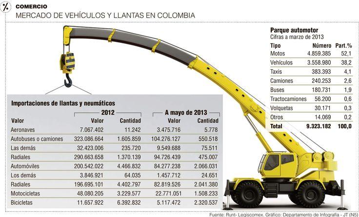 Mercado de Vehículos y Llantas en Colombia #Plásticos