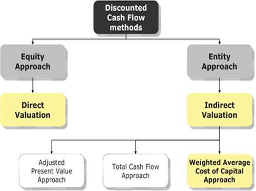 net present value method pdf