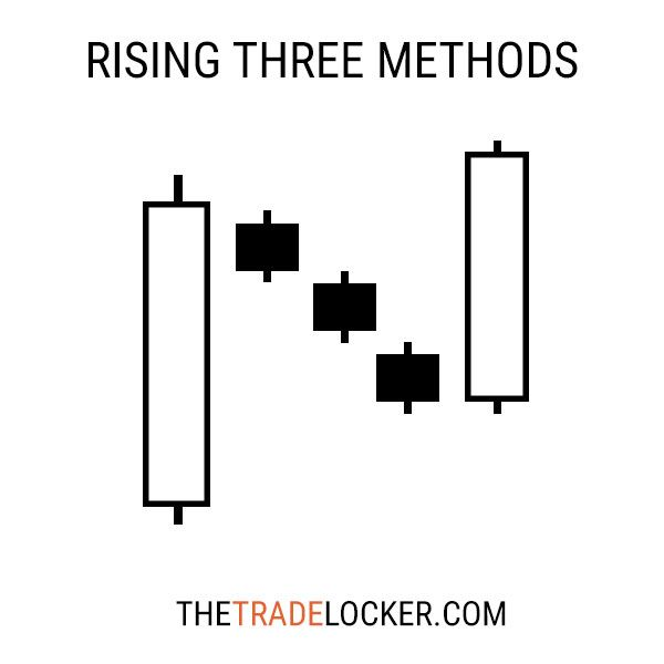 Free Candlestick Stock Chart Patterns Meaning Shortes