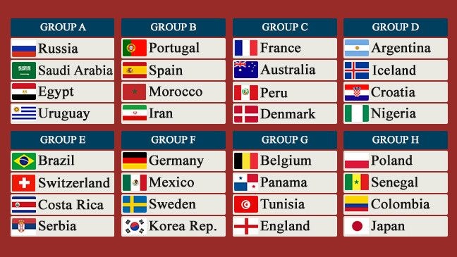 Above are the various groups for the 2018 World Cup in Russia. The tournament will start on June 14, 2018 with Russia and Saudi Arabia playing the opening game. Nigeria drew Argentina for the 5th t…
