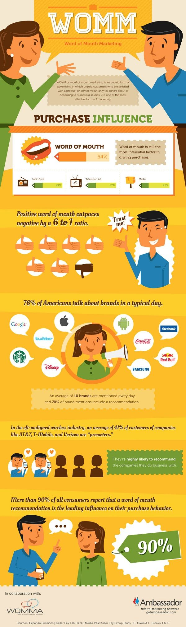 Cute #infographic about #WordofMouthMarketing.