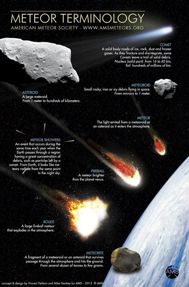 Meteor Terminology (credit: American Meteor Society) - Awesome explanation for all the different terms we use.