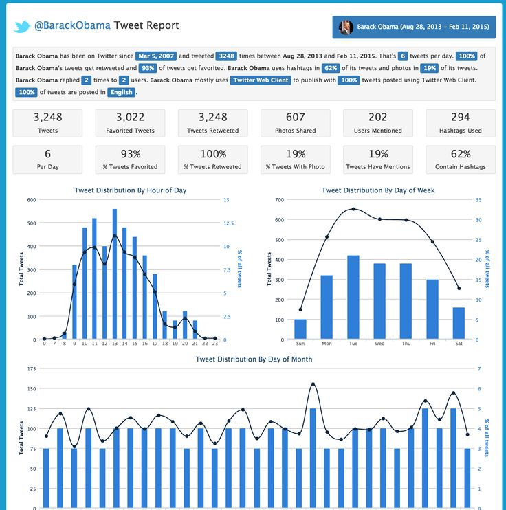 Free Twitter Report for any Twitter Profile. This report features detailed analysis of how Barack Obama uses Twitter.