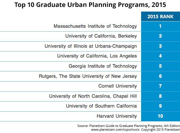 20 best urban planning images on Pinterest Urban design plan - urban planning resume