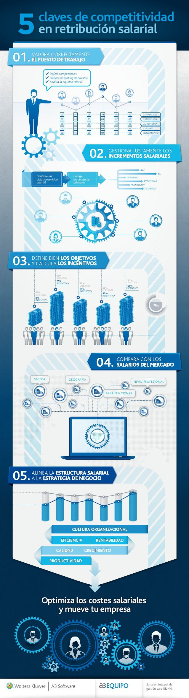 5 claves de la competitividad salarial #infografia #infographic #rrhh