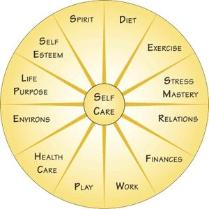 Self Care - where are you in your self-care practice? Check out our fan page for more information on how to take care of your mind,body and spirt www.facebook.com/PraiseWorksHealthWellness