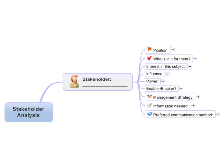 Stakeholder Analysis Template Free Mind Map Download | Change