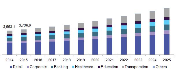 Digital Signage Market Size Worth $31.71 Billion By 2025 | CAGR: 7.9%: Grand View Research, Inc.