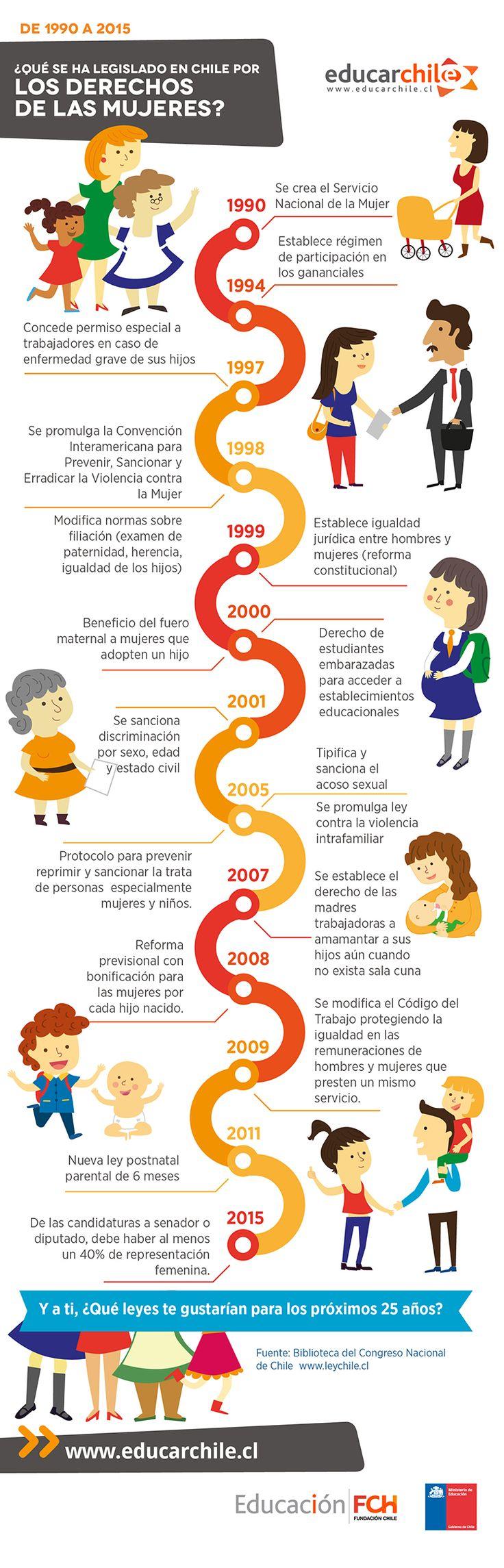 #DíadelaMujer ¿Qué leyes se han promulgado los últimos 25 años en Chile?