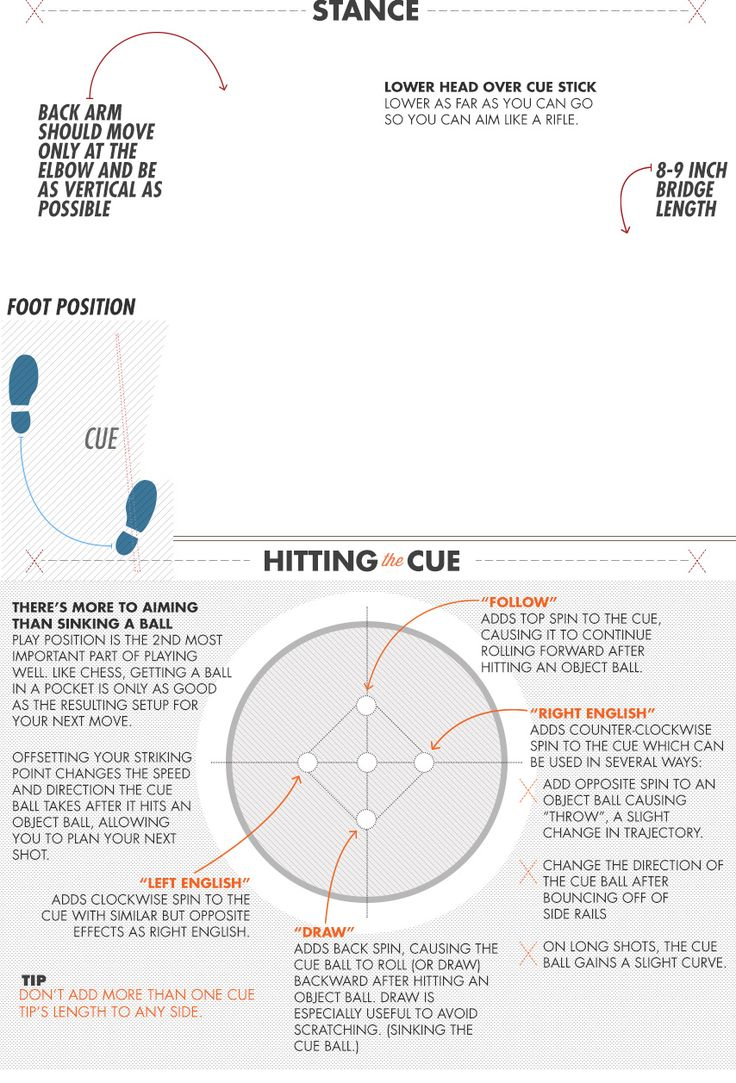 How To Play Pool (And Look Like You Know What Youu0027re Doing): An Animated  Visual Guide