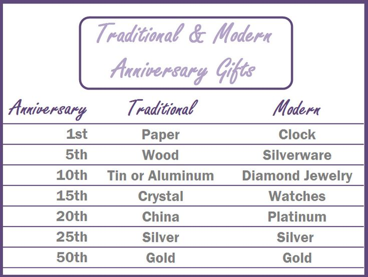 Gifts For Wife Anniversary
