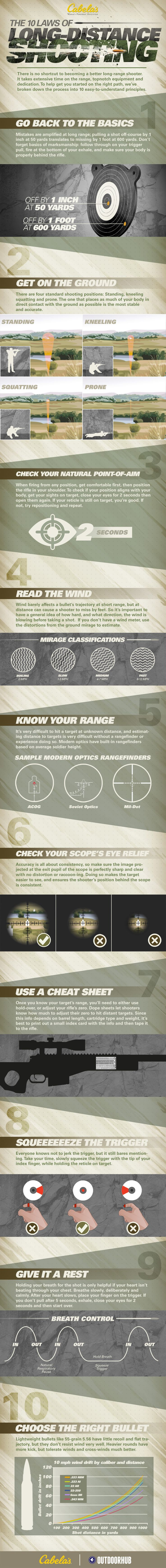 There is no shortcut to becoming a better long-range shooter. It takes extensive time on the range, topnotch equipment and dedication.…