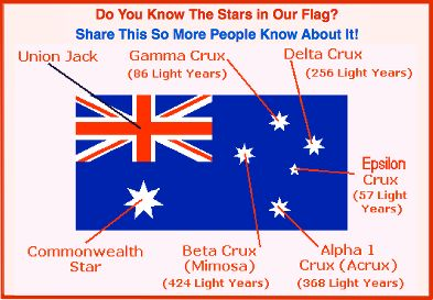 Interesting stats on the Aussie flag. Over the years there have been many arguments for changing the flag to something more iconic & modern. Mostly involving green & gold (the colours of Aust) & a kangaroo. However, there are many more who say that this flag has served the soldiers who fought valiantly for their country (in all arenas and eras), & olympians & other sports people say that they take great pride in this flag when they see it flying. So at an impasse we still honour this flag,