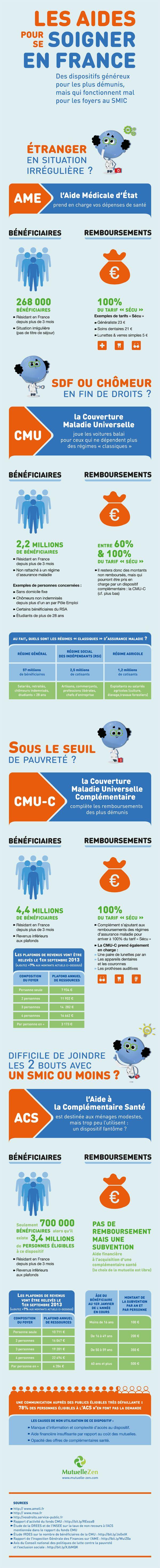 Infographie : les aides pour se soigner en France