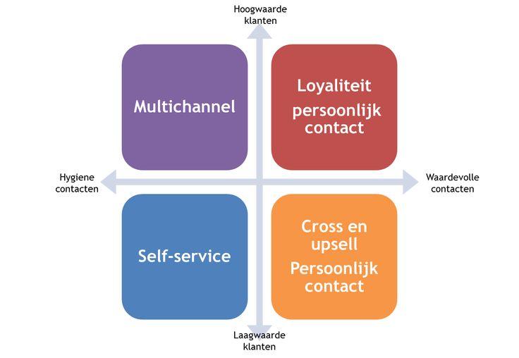 De invloed van klantenservice op klantbeleving   Marketingfacts