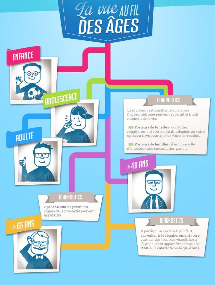 Infographie pour Krys : les étapes de la vue au long de la vie #infographie #graphisme #lunettes
