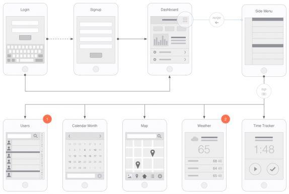 Webサイトやモバイルサイトのワイヤーフレームがたくさん!でレイアウト作りの参考に役立つ「UI TITES」と「UXKITS」 | HTML5でサイトをつくろう