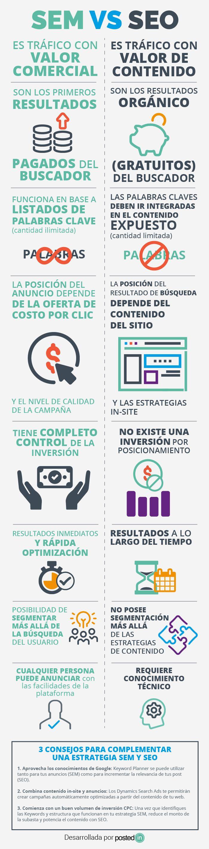 SEO vs SEM #infografia