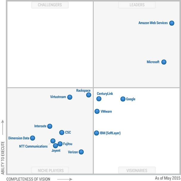 Gartner Magic Quadrant for Cloud Infrastructure as a Service, Worldwide 2015