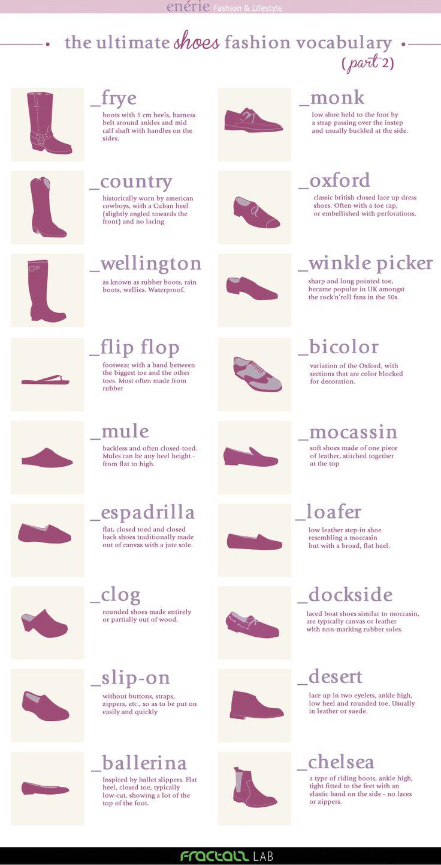 Eccoci all'appuntamento con la seconda parte del Fashion Vocabulary dedicato alle scarpe, con un focus stavolta sulle scarpe comode e su quelle da uomo. Ecco le definizioni: FRYE: stivalirigidi, e...