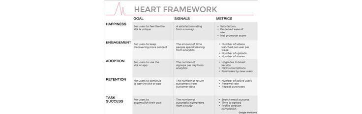 Google's HEART Framework for Measuring #UX | Interaction Design Foundation