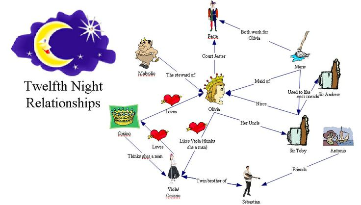 The relationships and love in twelfth night by william shakespeare