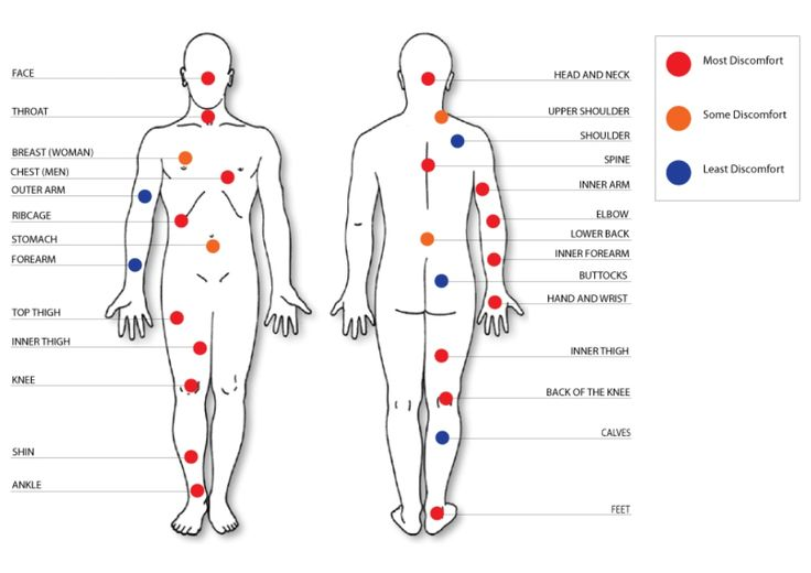 Tattoo pain chart 03 wallpaper download tattoo pain chart for How bad does getting a tattoo hurt