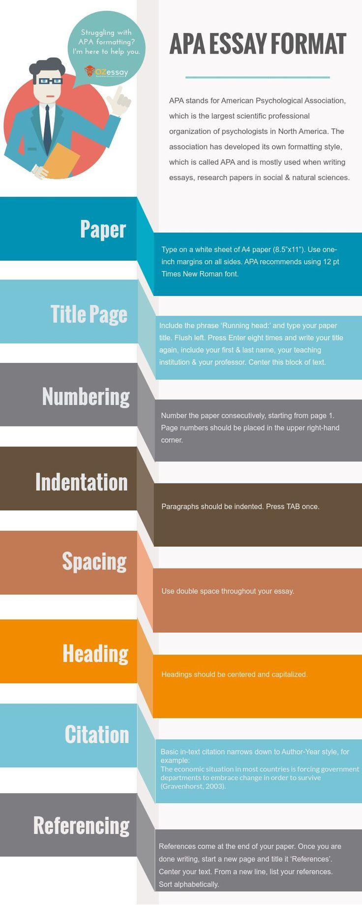 Writing an essay in APA style is not a problem anymore if to follow the instruction. This infographic is a real help for students, who know how to work fast and effectively. It will help you create a real masterpiece. But in case you need assistance with formatting or writing an essay, OzEssay - is a proven writing service you can trust! *** Providing original custom written papers in as little as 3 hours. Click here: |  paperhelpofessay.blogspot.com *** Providing original custom written…