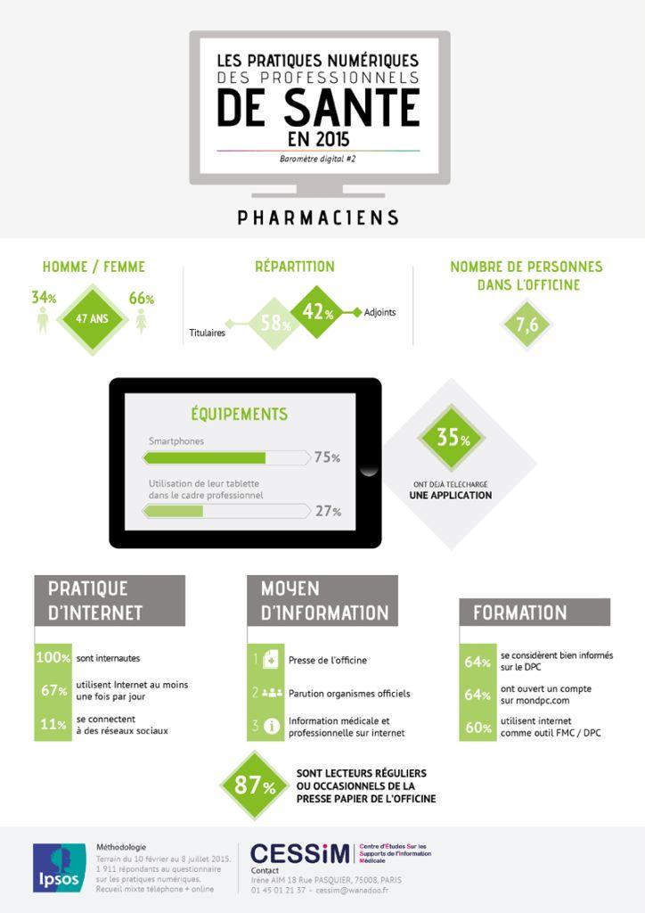 Infographie - Les pratiques numériques des professionnels de santé en 2015. Pharmaciens.