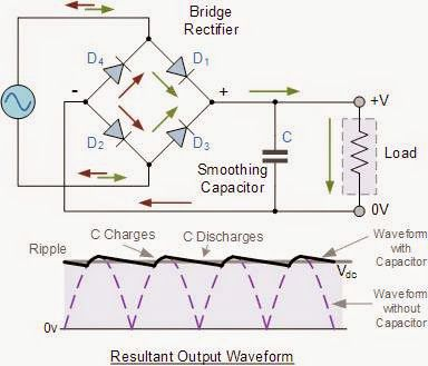Electrical and Electronics Engineering: Full Wave …