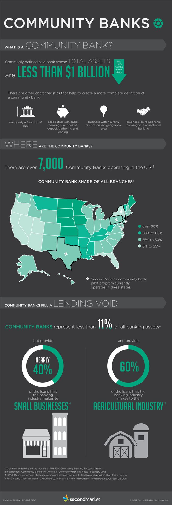 95 best Banking Insights images on Pinterest | Banks, Blog and Branches