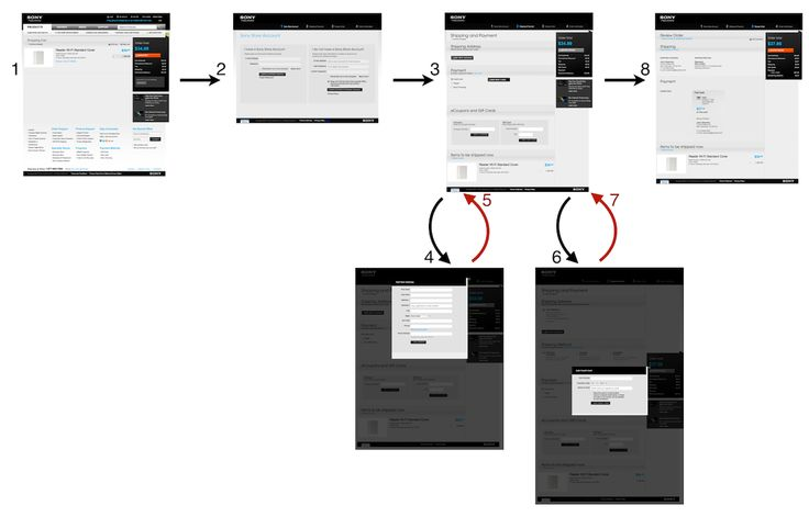 http://assets.baymard.com/blog/checkout-process-should-be-linear-3-sony-flow-large-970803b770ddd2f1533325be46eaa3a8.png