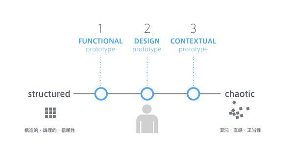 """図3:ファンクショナルプロトタイプ、デザインプロトタイプ、コンテクスチュアルプロトタイプ。3つのプロトタイプで人の認知の論理的側面から感覚的な側面までカバーする。 © Hideshi Hamaguc """" 3つに分けることができます。1つ目が「ファンクショナルプロトタイプ」。実現可能かどうか、機能を実証するものです。見た目はどうでもよいので動けばいいので、フランケンシュタインプロトとも呼んでいます。2つ目は「デザインプロトタイプ」。これは動かなくてよいのですが、ユーザーが製品の重さや形、UI画像などのイメージをリアルに感じられるものです。3つ目が「コンテクスチュアルプロトタイプ」。これは「こんな体験ができる」といった文脈的なもので、前回の記事で説明したように、製品やサービスを使う状況設定ができ、製品やサービスの中核にある「ストーリー、意味性」を感じさせるものがより望ましいといえます。例としてはフェイクのカタログやプロモーションビデオなどがあります。 """" """" 3つのプロトタイプは徹底的に分離してつくることがコツ """""""
