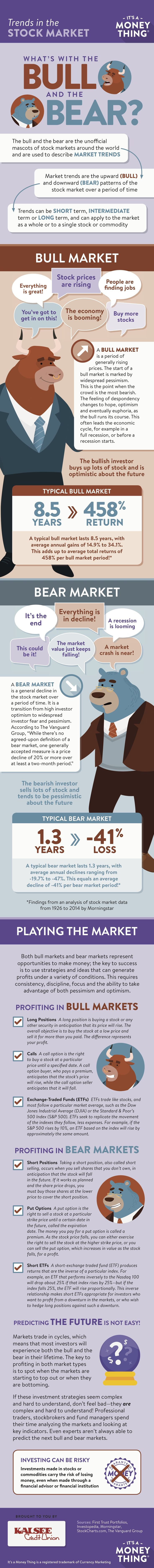 What's with the bull and the bear? Learn about stock market trends.